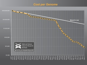 The drop in cost-per-genome makes Moore's Law look incremental.